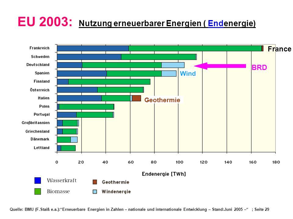 Quelle: BMU (F.Staiß e.a.):Erneuerbare Energien in Zahlen – nationale und internationale Entwicklung – Stand:Juni 2005 – ; Seite 29 EU 2003: Nutzung e