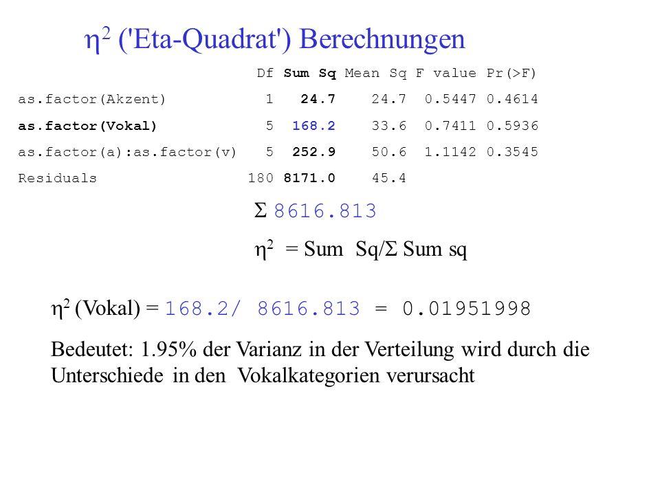 Df Sum Sq Mean Sq F value Pr(>F) as.factor(Akzent) 1 24.7 24.7 0.5447 0.4614 as.factor(Vokal) 5 168.2 33.6 0.7411 0.5936 as.factor(a):as.factor(v) 5 2