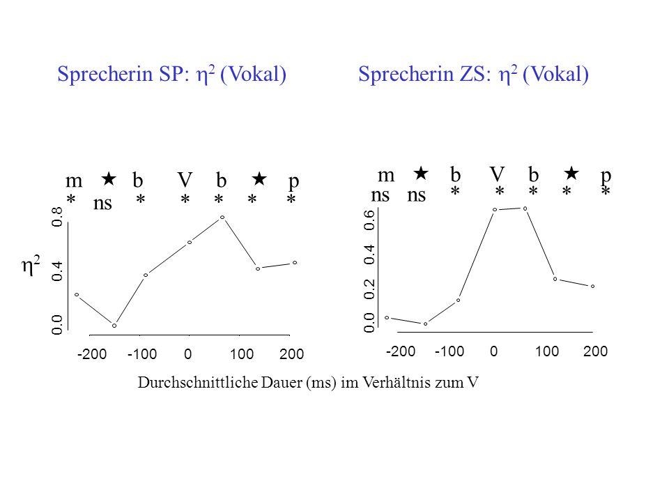 -200-1000100200 0.0 0.2 0.4 0.6 -200-100 0 100 200 0.0 0.4 0.8 m « bVb « p m « bVb « p 2 Durchschnittliche Dauer (ms) im Verhältnis zum V ns ns * * *