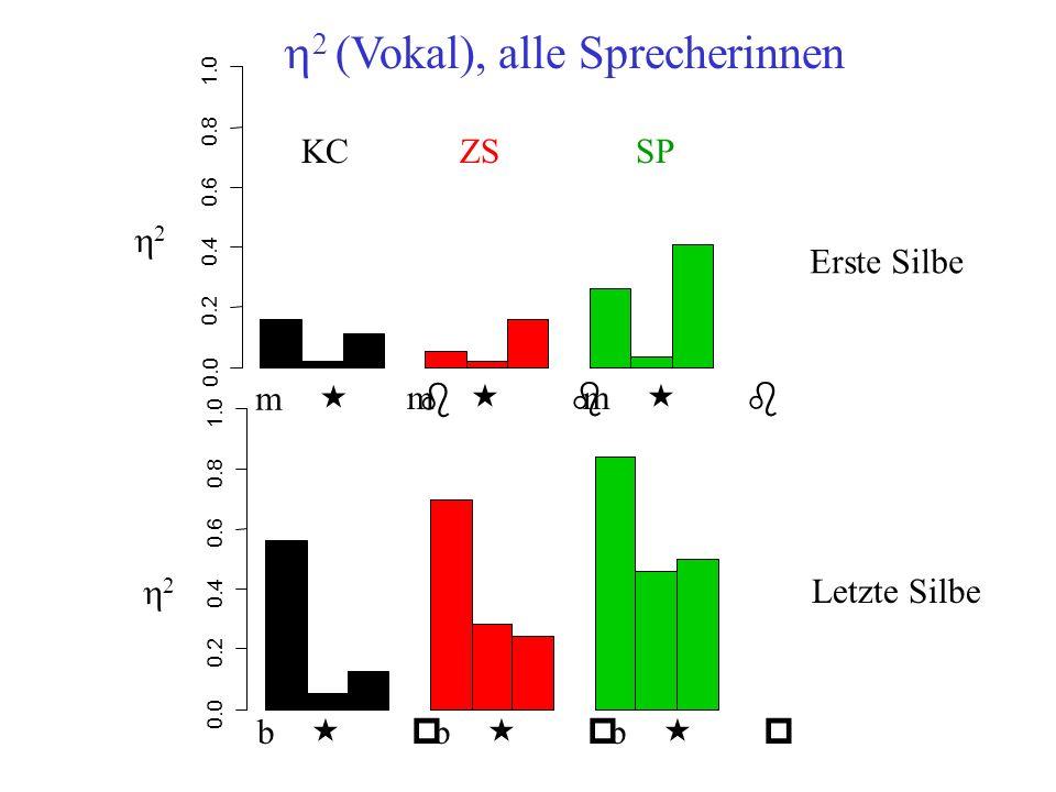 0.0 0.2 0.4 0.6 0.8 1.0 0.0 0.2 0.4 0.6 0.8 1.0 2 2 m « b b « p Erste Silbe Letzte Silbe KCZSSP 2 (Vokal), alle Sprecherinnen
