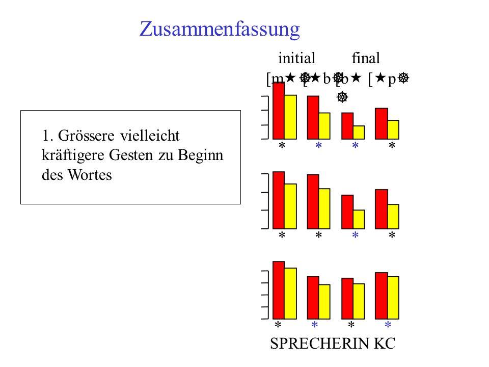 Zusammenfassung SPRECHERIN KC * * [m «] [«b][«b] [b « ] [«p][«p] initialfinal 1. Grössere vielleicht kräftigere Gesten zu Beginn des Wortes