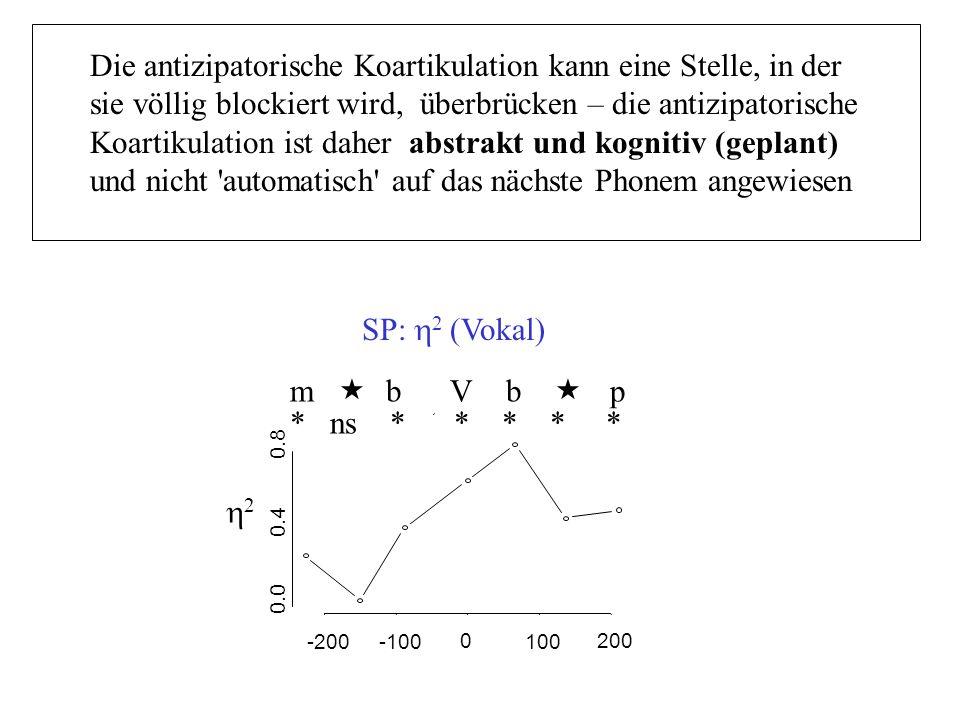 -200-100 0 100 200 0.0 0.4 0.8 m « bVb « p 2 * ns * * * * * SP: 2 (Vokal) Die antizipatorische Koartikulation kann eine Stelle, in der sie völlig bloc