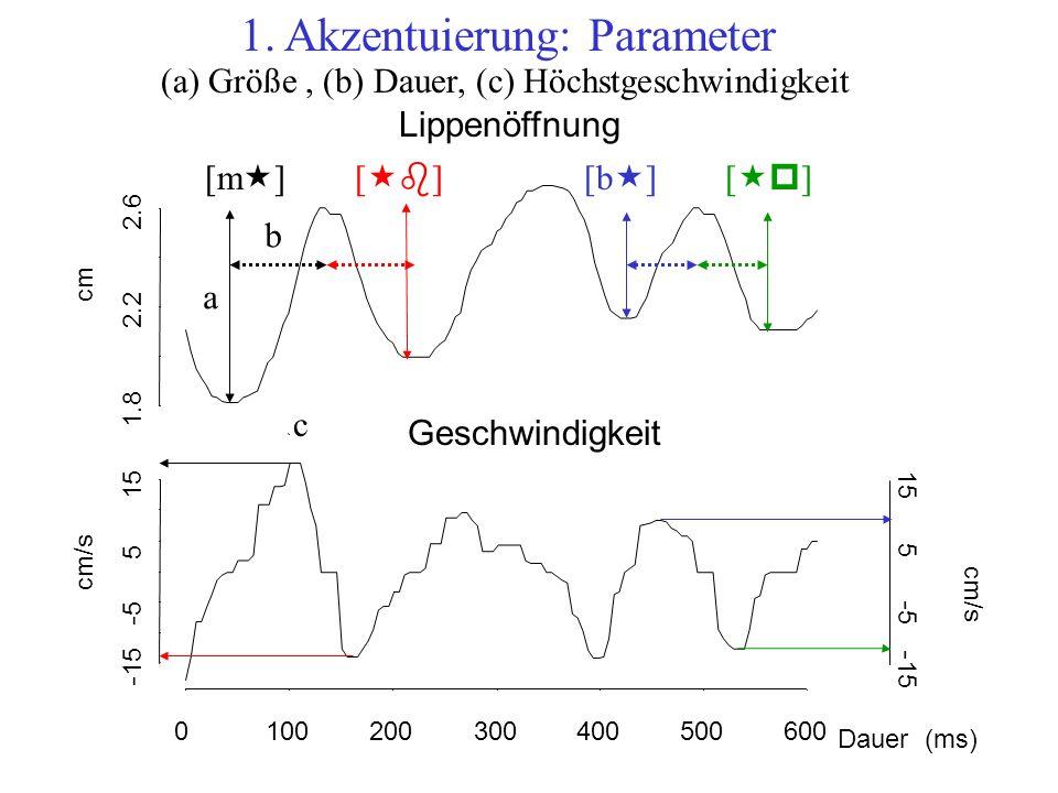 SPRECHERIN KC * * SPRECHERIN SP **** **** *** 0.5 cm 10 cm/s 60 ms SPRECHERIN ZS * * ** Größe Höchst-Geschwindigkeit Dauer [m «] [«b][«b] [b « ] [«p][«p] initialfinal [m «] [«b][«b] [b « ] [«p][«p] initialfinal [m «] [«b][«b] [b « ] [«p][«p] initialfinal akzentuiertunakzentuiert* p < 0.01 * p < 0.01 und sig.