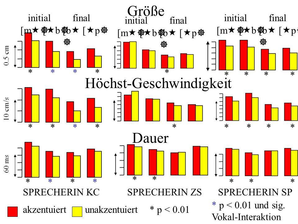 3.V-auf-Schwa Koartikulation und Akzentuierung 2 (akz.
