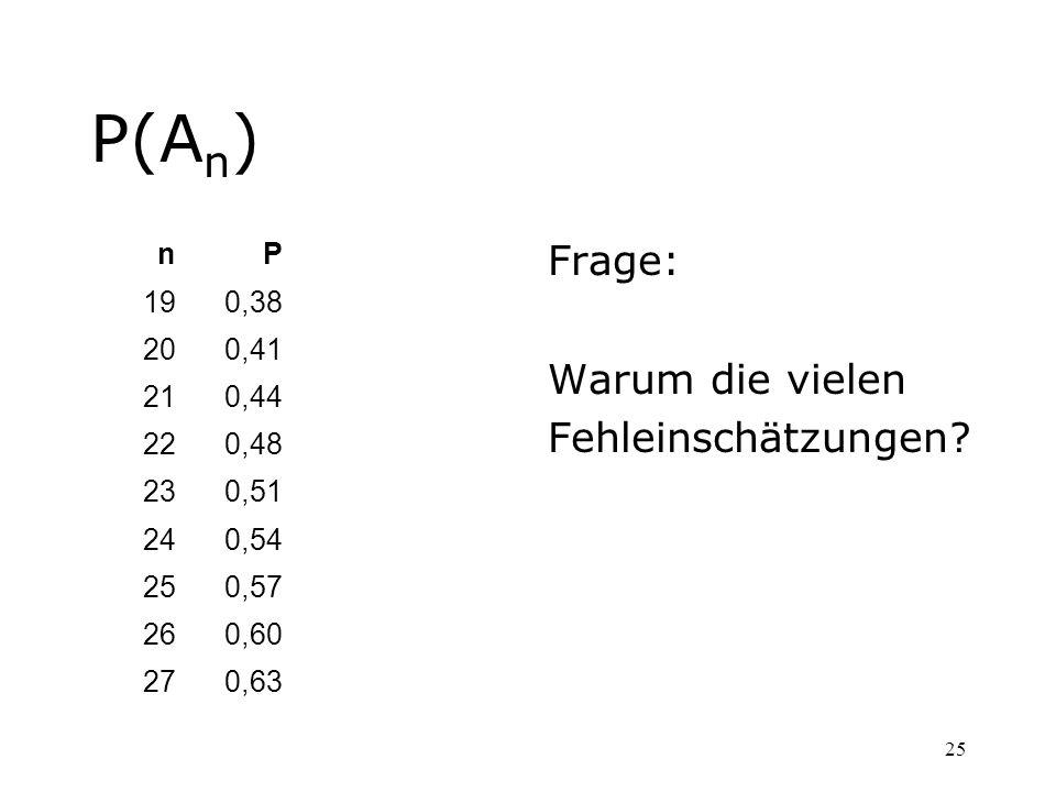 25 P(A n ) Frage: Warum die vielen Fehleinschätzungen? nP 190,38 200,41 210,44 220,48 230,51 240,54 250,57 260,60 270,63