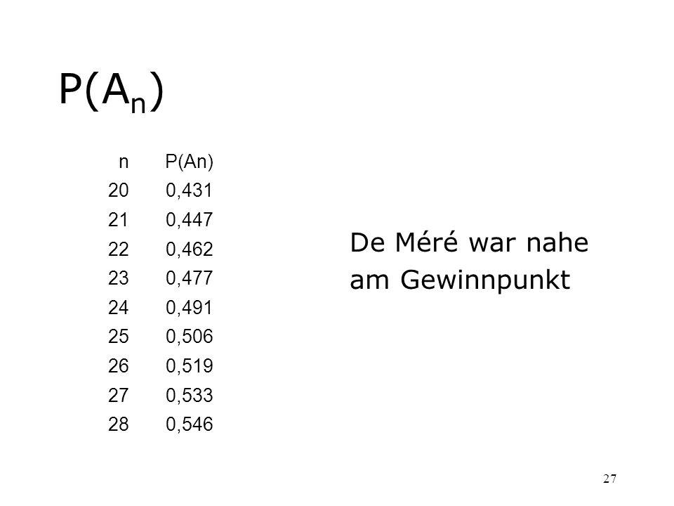 27 P(A n ) De Méré war nahe am Gewinnpunkt nP(An) 200,431 210,447 220,462 230,477 240,491 250,506 260,519 270,533 280,546