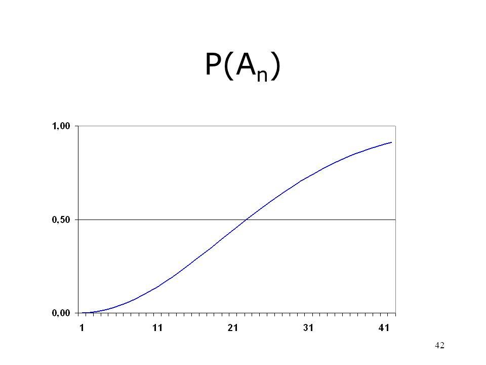 42 P(A n )