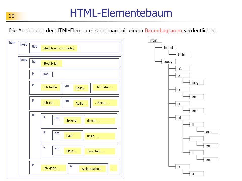 19 HTML-Elementebaum Die Anordnung der HTML-Elemente kann man mit einem Baumdiagramm verdeutlichen. html head title Steckbrief von Bailey body h1 p im