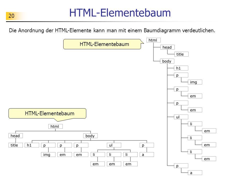 20 HTML-Elementebaum Die Anordnung der HTML-Elemente kann man mit einem Baumdiagramm verdeutlichen. HTML-Elementebaum
