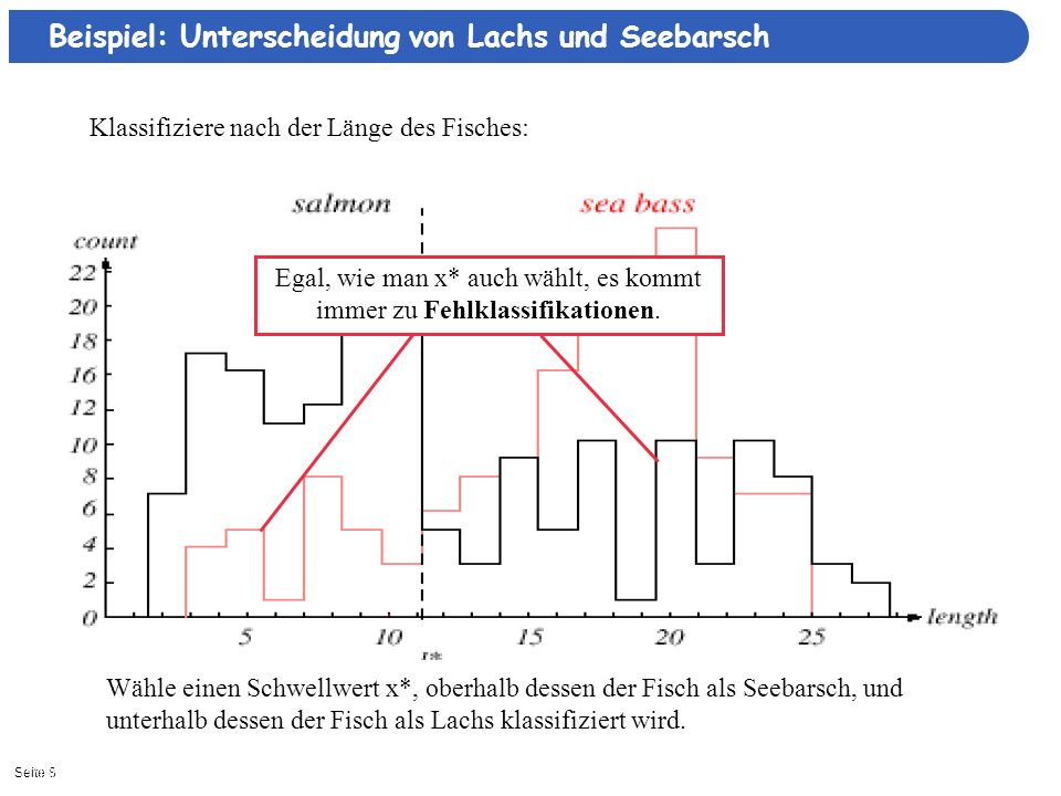 Seite 1911/16/2013| Bayessche Entscheidungstheorie Satz von Bayes Posterior LikelihoodPrior Evidence Nutze aus, dass P( ω=Lachs | x) > P( ω=Barsch | x) P( ω=Lachs | x) / P( ω=Barsch | x) > 1 (setze a/0 = für a>0)