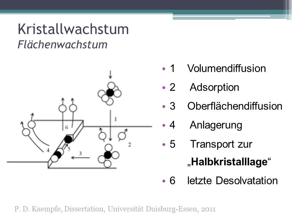 Kristallwachstum Flächenwachstum 1Volumendiffusion 2 Adsorption 3 Oberflächendiffusion 4 Anlagerung 5 Transport zurHalbkristalllage 6 letzte Desolvata
