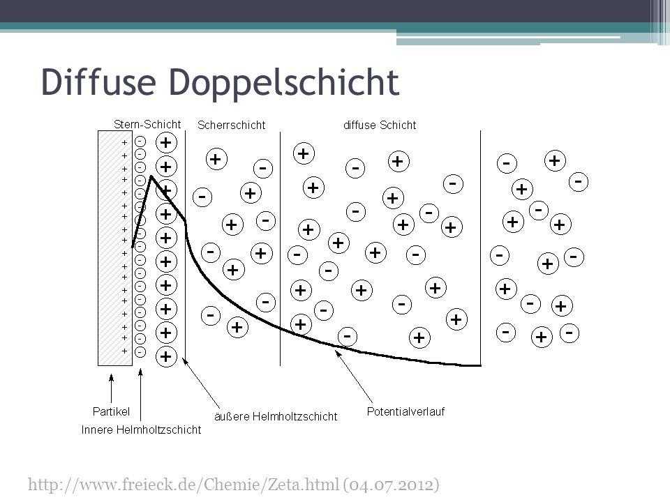 Diffuse Doppelschicht http://www.freieck.de/Chemie/Zeta.html (04.07.2012)