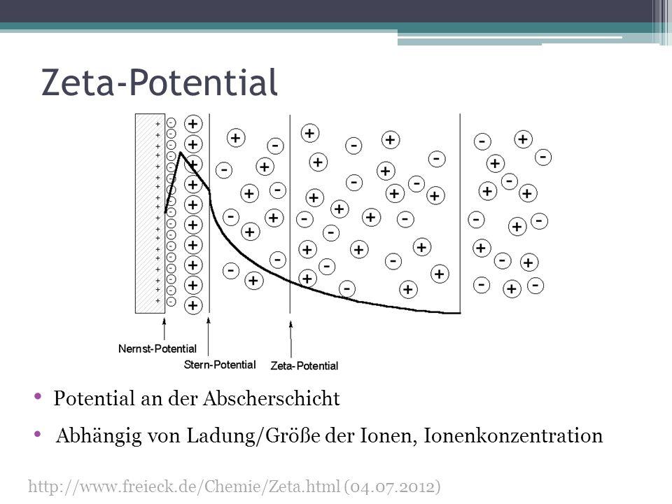 Zeta-Potential http://www.freieck.de/Chemie/Zeta.html (04.07.2012) Potential an der Abscherschicht Abhängig von Ladung/Größe der Ionen, Ionenkonzentra