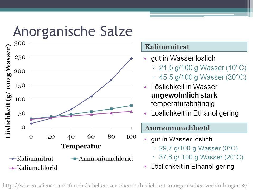 Anorganische Salze Ammoniumchlorid Kaliumnitrat gut in Wasser löslich 29,7 g/100 g Wasser (0°C) 37,6 g/ 100 g Wasser (20°C) Löslichkeit in Ethanol ger