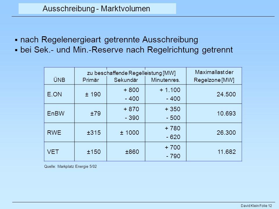 David Klein Folie 12 Ausschreibung - Marktvolumen ÜNBPrimärSekundärMinutenres. Maximallast der Regelzone [MW] E.ON± 190 + 800 - 400 + 1.100 - 400 24.5