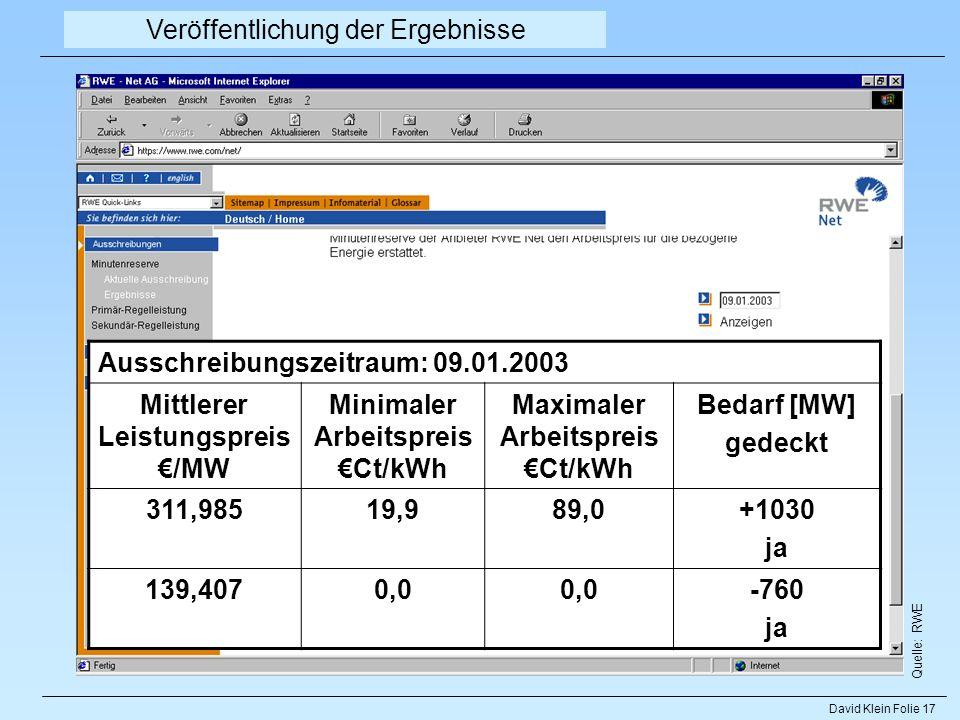 David Klein Folie 17 Veröffentlichung der Ergebnisse Quelle: RWE Minutenreserve Ausschreibungszeitraum: 09.01.2003 Mittlerer Leistungspreis /MW Minima