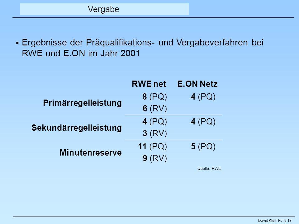 David Klein Folie 18 RWE netE.ON Netz Primärregelleistung 8 (PQ) 6 (RV) 4 (PQ) Sekundärregelleistung 4 (PQ) 3 (RV) 4 (PQ) Minutenreserve 11 (PQ) 9 (RV