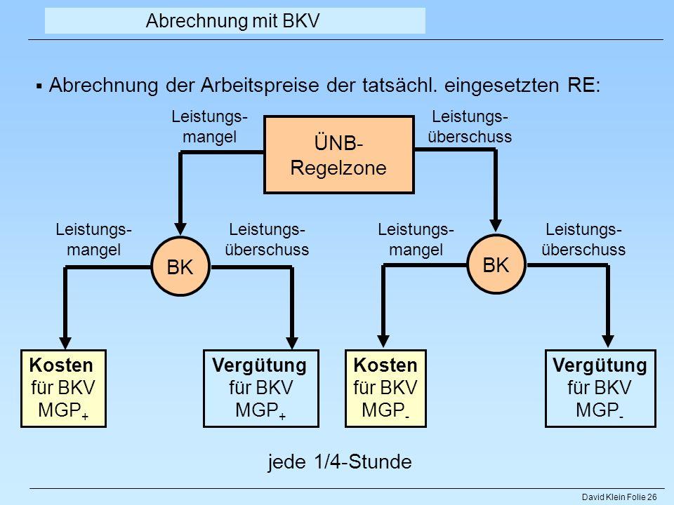 David Klein Folie 26 ÜNB- Regelzone BK Leistungs- mangel Leistungs- überschuss Kosten für BKV MGP + Vergütung für BKV MGP + Kosten für BKV MGP - Vergü