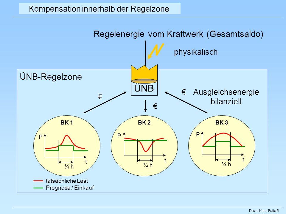 David Klein Folie 5 ÜNB-Regelzone BK 3BK 2BK 1 t P ¼ h tatsächliche Last Prognose / Einkauf Kompensation innerhalb der Regelzone Regelenergie vom Kraf