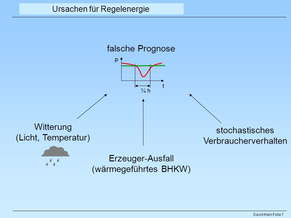 David Klein Folie 7 Ursachen für Regelenergie falsche Prognose Witterung (Licht, Temperatur) Erzeuger-Ausfall (wärmegeführtes BHKW) stochastisches Ver