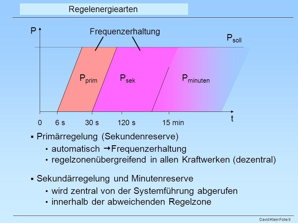 David Klein Folie 9 P 06 s30 s120 s15 min P soll P sek P minuten P prim t Primärregelung (Sekundenreserve) automatisch Frequenzerhaltung regelzonenübe