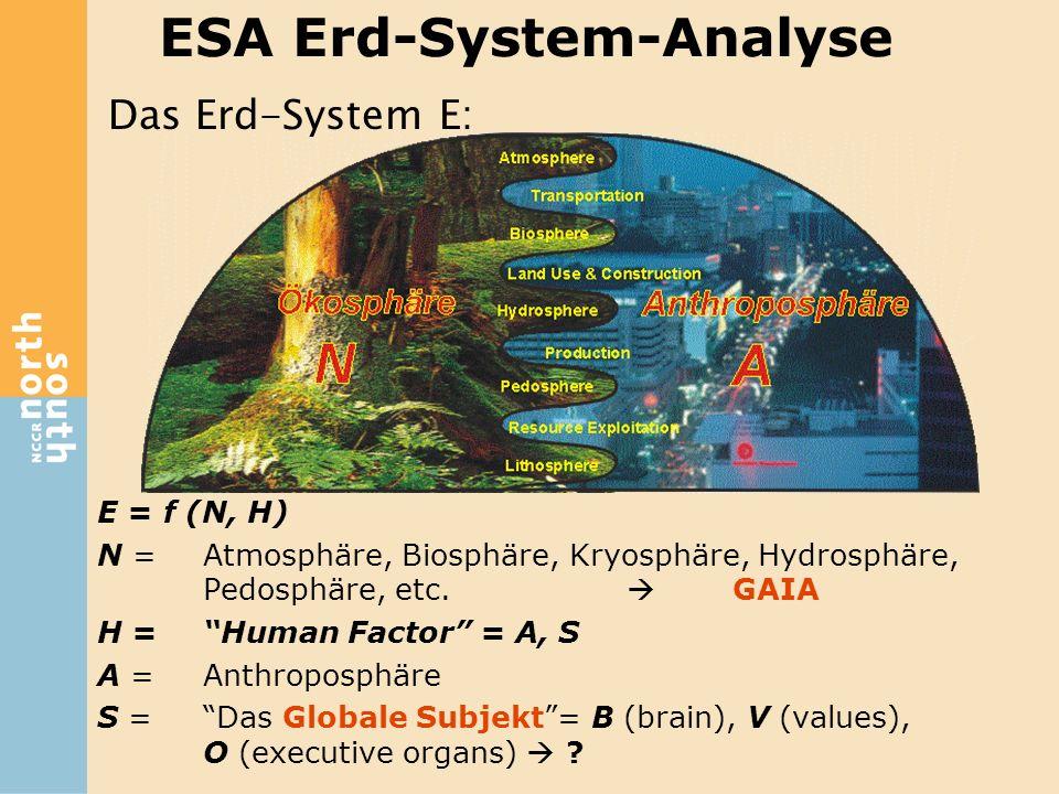 ESA Erd-System-Analyse E = f (N, H) N = Atmosphäre, Biosphäre, Kryosphäre, Hydrosphäre, Pedosphäre, etc. GAIA H = Human Factor = A, S A = Anthroposphä