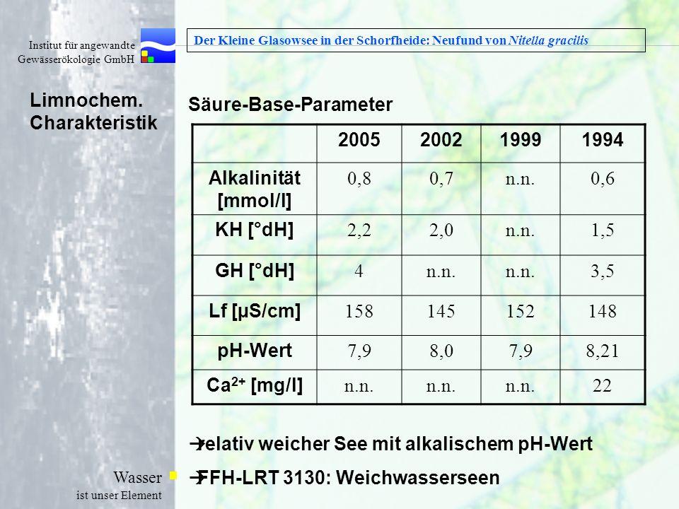 Institut für angewandte Gewässerökologie GmbH Wasser ist unser Element Der Kleine Glasowsee in der Schorfheide: Neufund von Nitella gracilis Limnochem