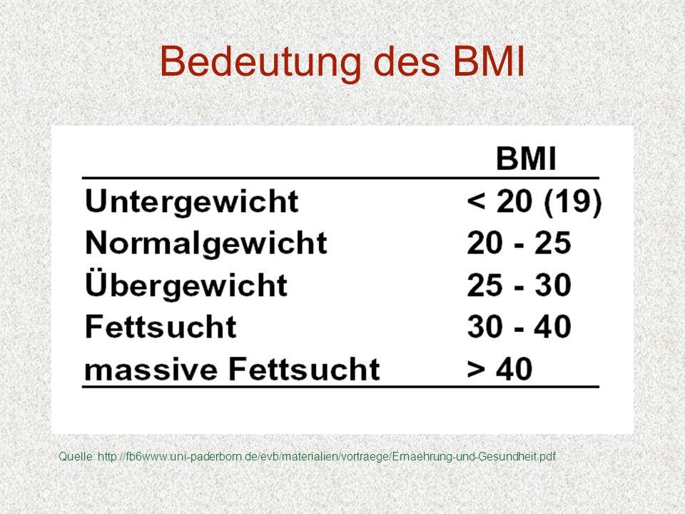 Bedeutung des BMI Quelle: http://fb6www.uni-paderborn.de/evb/materialien/vortraege/Ernaehrung-und-Gesundheit.pdf