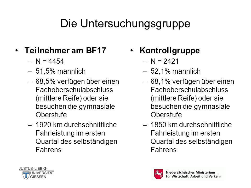 Die Untersuchungsgruppe Teilnehmer am BF17 –N = 4454 –51,5% männlich –68,5% verfügen über einen Fachoberschulabschluss (mittlere Reife) oder sie besuc