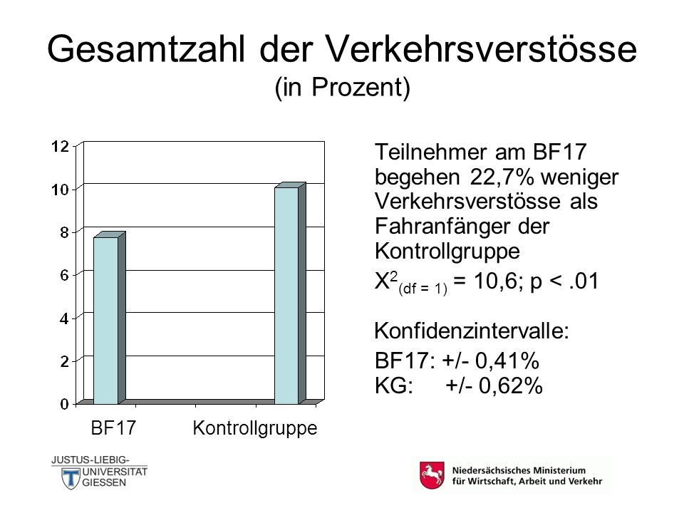 Gesamtzahl (in Prozent) der Verkehrsverstösse, die mit einem Unfall einhergehen Teilnehmer am BF17 haben 28,5% weniger Unfälle verschuldet als Fahranfänger der Kontrollgruppe X 2 (df = 1) = 4,8; p <.05 Konfidenzintervalle: BF17: +/- 0,22% KG: +/- 0,34% BF17Kontrollgruppe