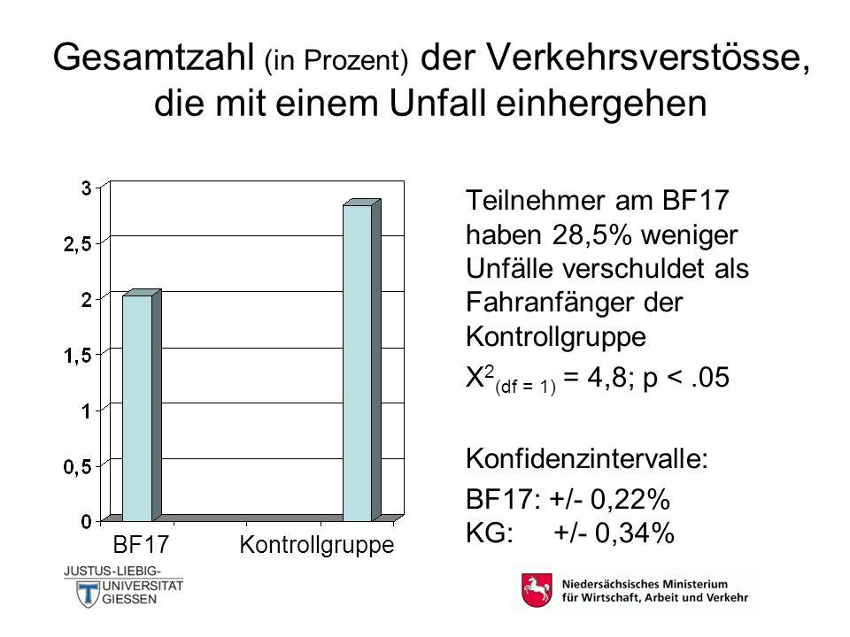 Gesamtzahl der Verkehrsverstösse in der Gruppe BF17 (in Prozent) in Abhängigkeit der Dauer der Begleitphase Teilnehmer am BF17, die mehr als 6 Monate in Begleitung gefahren sind, begehen 23,1% weniger Verkehrsverstösse als diejenigen, die weniger als 6 Monate in Begleitung gefahren sind.