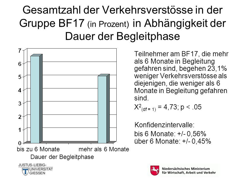 Gesamtzahl der Verkehrsverstösse in der Gruppe BF17 (in Prozent) in Abhängigkeit der Dauer der Begleitphase Teilnehmer am BF17, die mehr als 6 Monate