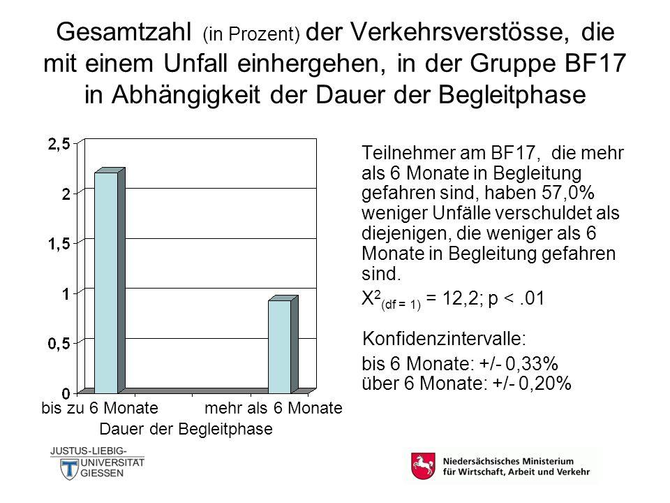 Gesamtzahl (in Prozent) der Verkehrsverstösse, die mit einem Unfall einhergehen, in der Gruppe BF17 in Abhängigkeit der Dauer der Begleitphase Teilneh