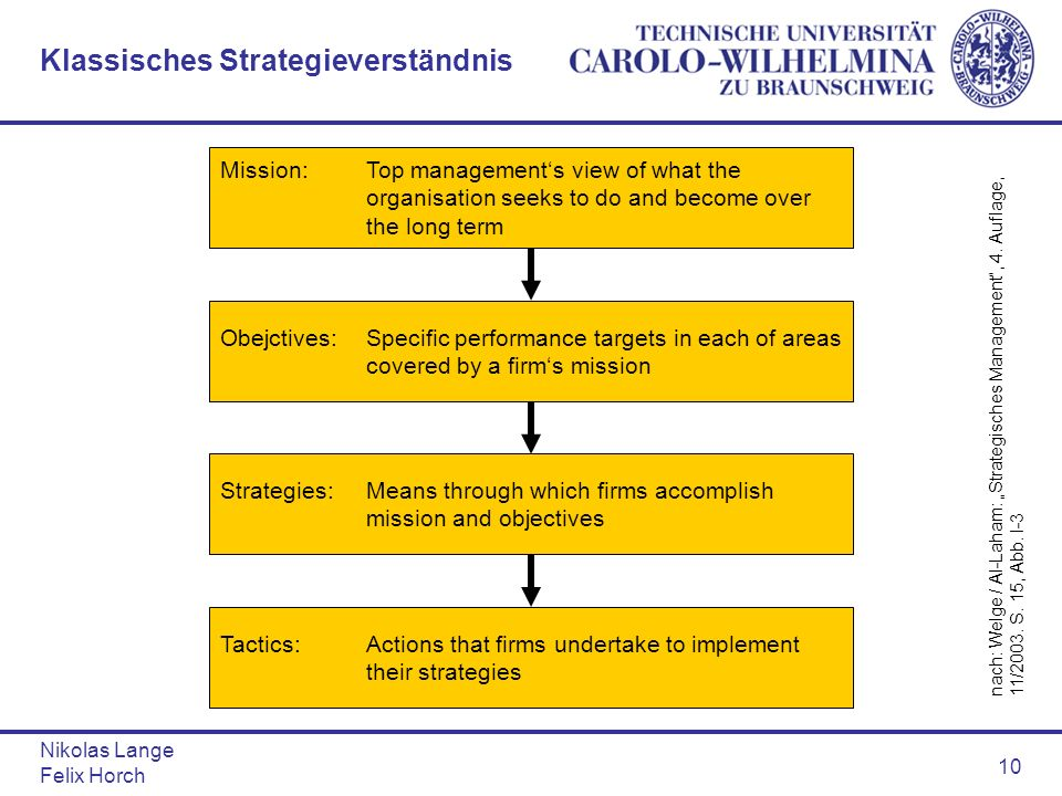Nikolas Lange Felix Horch 10 Klassisches Strategieverständnis Mission: Top managements view of what the organisation seeks to do and become over the l