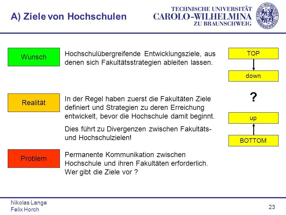 Nikolas Lange Felix Horch 23 A) Ziele von Hochschulen Hochschulübergreifende Entwicklungsziele, aus denen sich Fakultätsstrategien ableiten lassen. TO