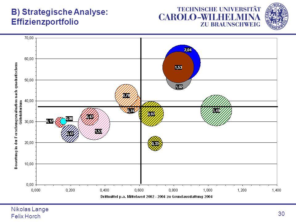Nikolas Lange Felix Horch 30 B) Strategische Analyse: Effizienzportfolio