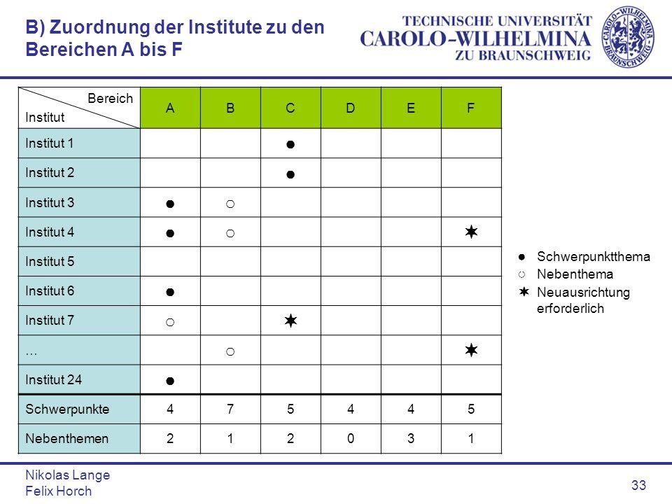 Nikolas Lange Felix Horch 33 B) Zuordnung der Institute zu den Bereichen A bis F Bereich Institut ABCDEF Institut 1 Institut 2 Institut 3 Institut 4 I