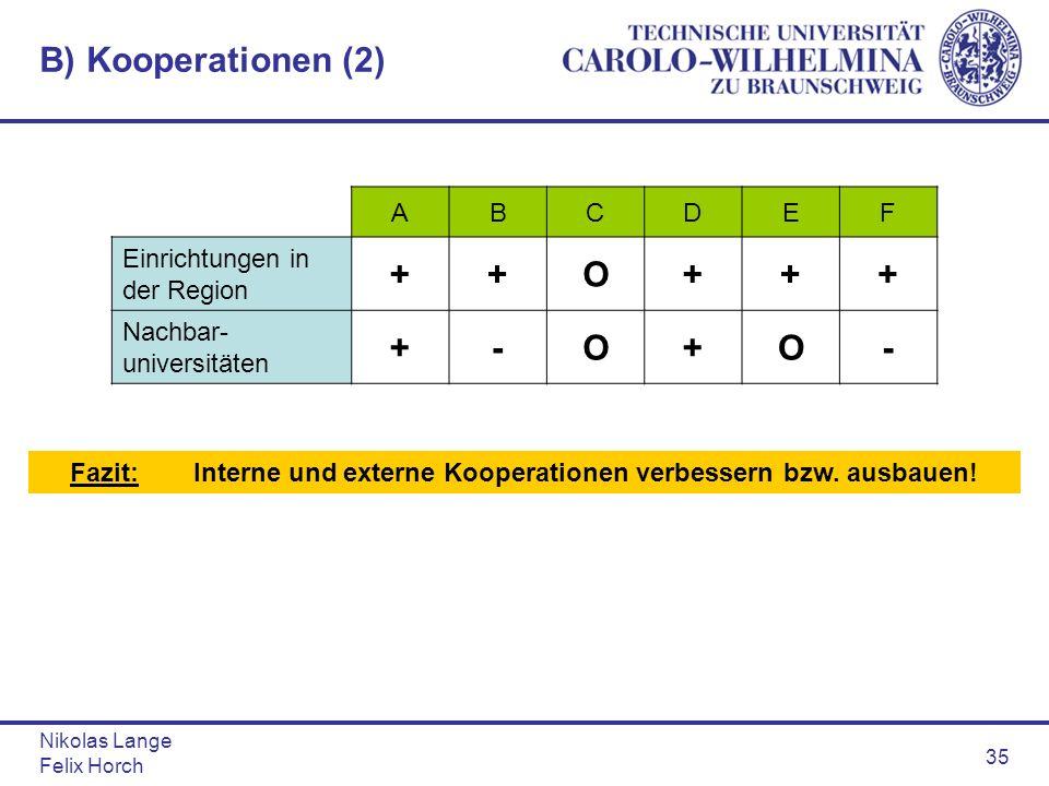 Nikolas Lange Felix Horch 35 B) Kooperationen (2) ABCDEF Einrichtungen in der Region ++O+++ Nachbar- universitäten +-O+O- Fazit: Interne und externe K
