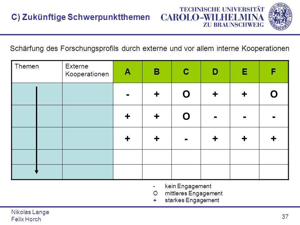 Nikolas Lange Felix Horch 37 C) Zukünftige Schwerpunktthemen ThemenExterne Kooperationen ABCDEF -+O++O ++O--- ++-+++ -kein Engagement Omittleres Engag
