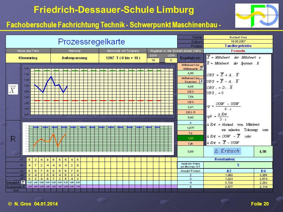 © N. Gros 04.01.2014Folie 20 Friedrich-Dessauer-Schule Limburg Fachoberschule Fachrichtung Technik - Schwerpunkt Maschinenbau -
