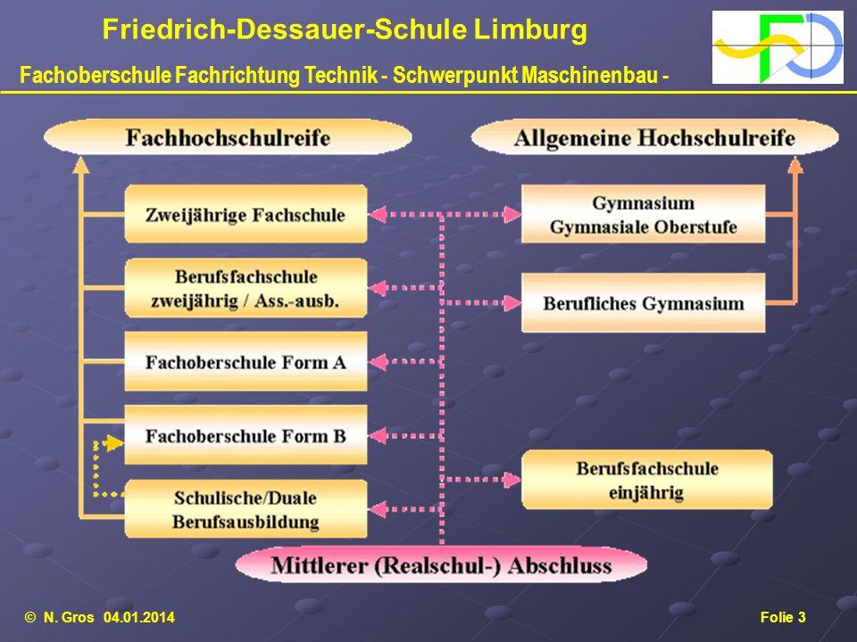 © N. Gros 04.01.2014Folie 3 Friedrich-Dessauer-Schule Limburg Fachoberschule Fachrichtung Technik - Schwerpunkt Maschinenbau -