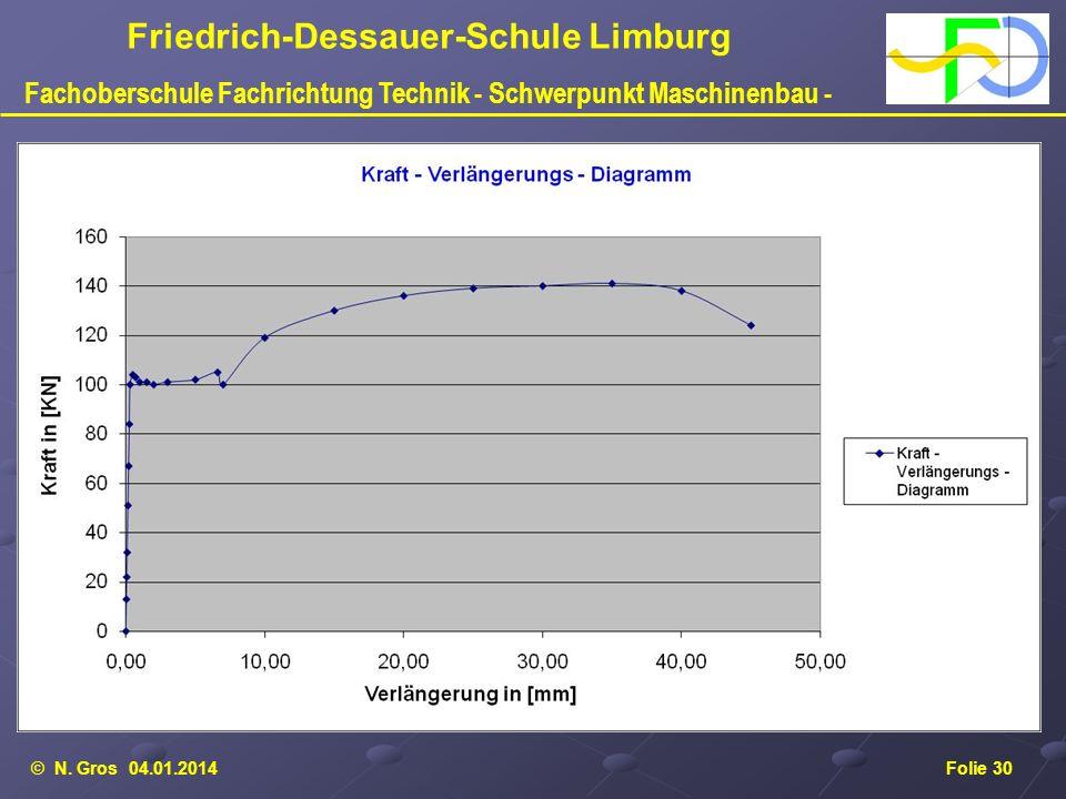 © N. Gros 04.01.2014Folie 30 Friedrich-Dessauer-Schule Limburg Fachoberschule Fachrichtung Technik - Schwerpunkt Maschinenbau -