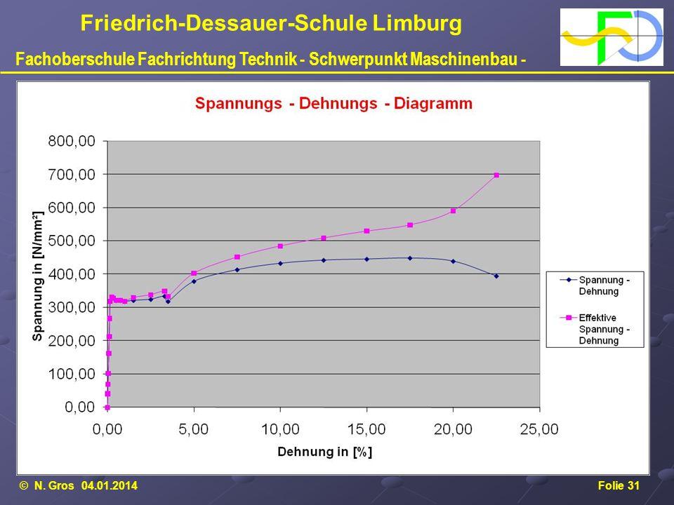 © N. Gros 04.01.2014Folie 31 Friedrich-Dessauer-Schule Limburg Fachoberschule Fachrichtung Technik - Schwerpunkt Maschinenbau -