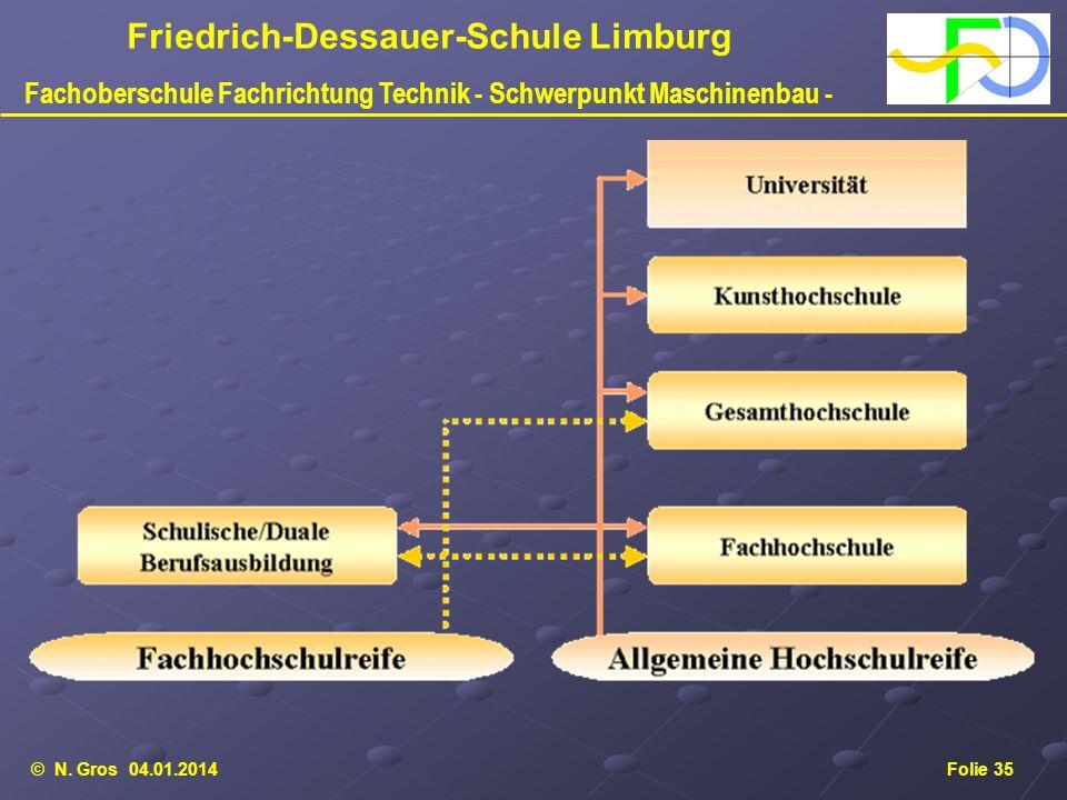 © N. Gros 04.01.2014Folie 35 Friedrich-Dessauer-Schule Limburg Fachoberschule Fachrichtung Technik - Schwerpunkt Maschinenbau -