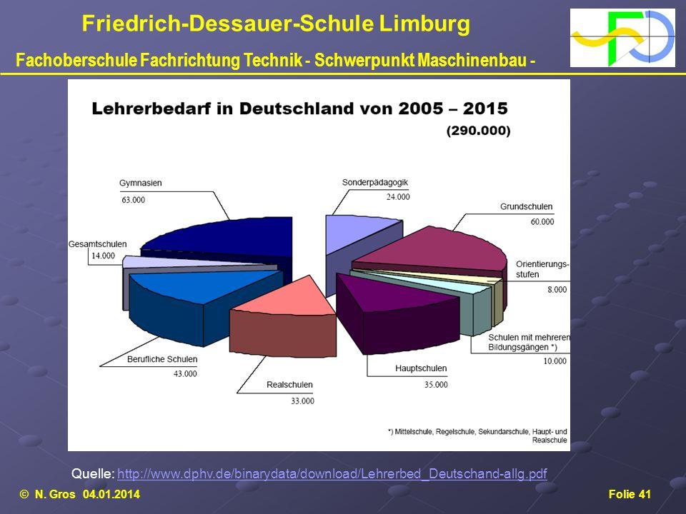 © N. Gros 04.01.2014Folie 41 Friedrich-Dessauer-Schule Limburg Fachoberschule Fachrichtung Technik - Schwerpunkt Maschinenbau - Quelle: http://www.dph