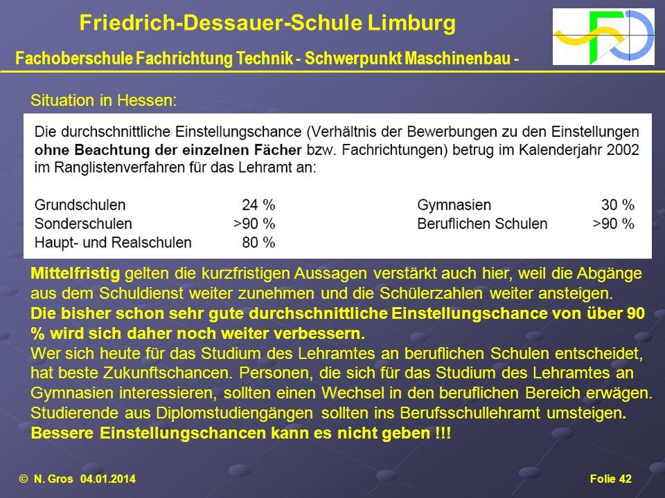 © N. Gros 04.01.2014Folie 42 Friedrich-Dessauer-Schule Limburg Fachoberschule Fachrichtung Technik - Schwerpunkt Maschinenbau - Situation in Hessen: M