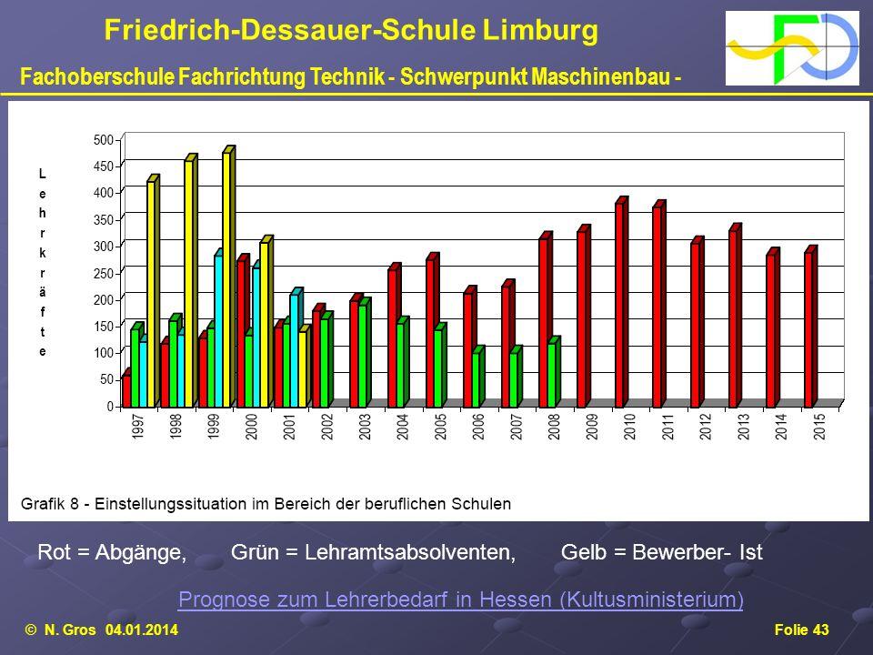 © N. Gros 04.01.2014Folie 43 Friedrich-Dessauer-Schule Limburg Fachoberschule Fachrichtung Technik - Schwerpunkt Maschinenbau - Prognose zum Lehrerbed
