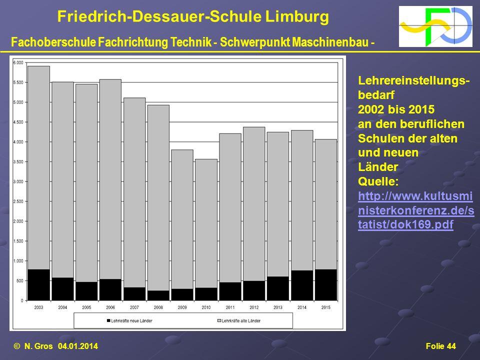 © N. Gros 04.01.2014Folie 44 Friedrich-Dessauer-Schule Limburg Fachoberschule Fachrichtung Technik - Schwerpunkt Maschinenbau - Lehrereinstellungs- be