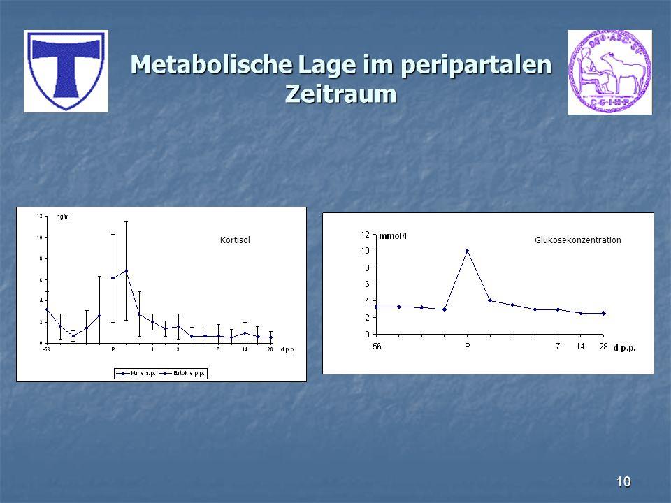 10 Metabolische Lage im peripartalen Zeitraum GlukosekonzentrationKortisol
