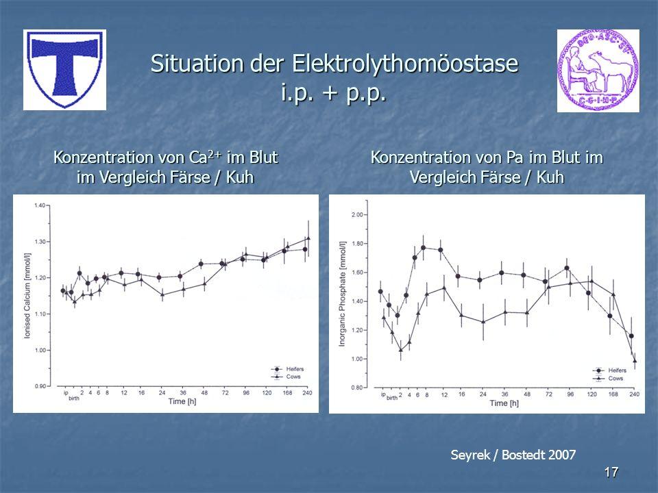 17 Situation der Elektrolythomöostase i.p. + p.p. Konzentration von Ca 2+ im Blut im Vergleich Färse / Kuh Konzentration von Pa im Blut im Vergleich F